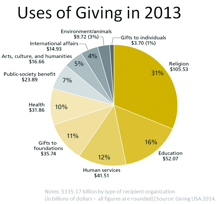 Uses of Giving